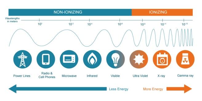 ionizingvsnon-ionizing